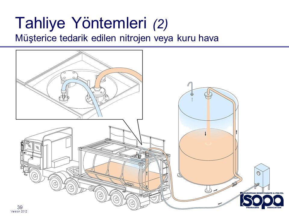 Tahliye Yöntemleri (2) Müşterice tedarik edilen nitrojen veya kuru hava