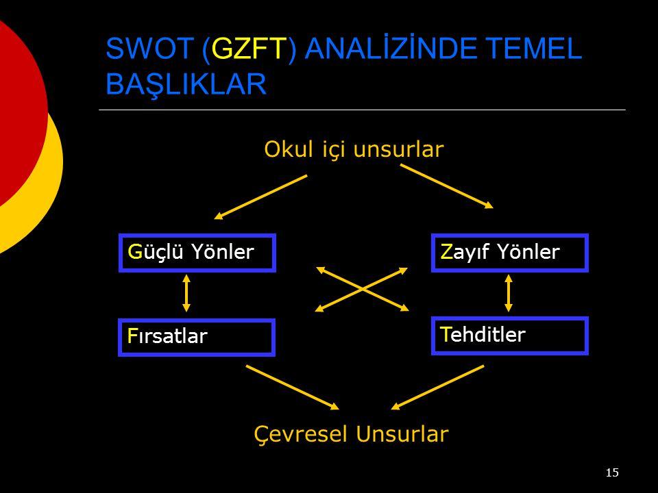 SWOT (GZFT) ANALİZİNDE TEMEL BAŞLIKLAR