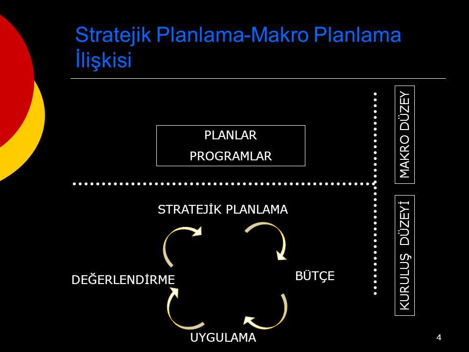 Stratejik Planlama-Makro Planlama İlişkisi