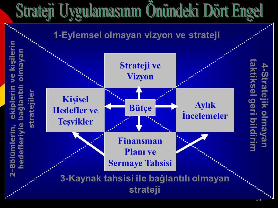 Strateji Uygulamasının Önündeki Dört Engel