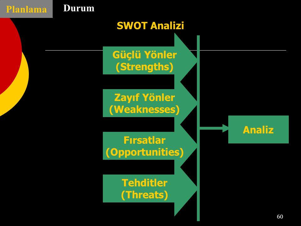 Planlama Durum. SWOT Analizi. Güçlü Yönler. (Strengths) Zayıf Yönler. (Weaknesses) Analiz. Fırsatlar.