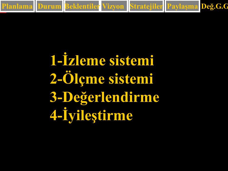 1-İzleme sistemi 2-Ölçme sistemi 3-Değerlendirme 4-İyileştirme