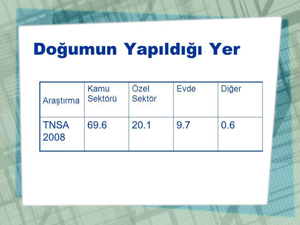 Doğumun Yapıldığı Yer TNSA 2008 69.6 20.1 9.7 0.6 Araştırma