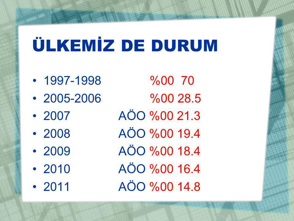 ÜLKEMİZ DE DURUM 1997-1998 %00 70 2005-2006 %00 28.5 2007 AÖO %00 21.3