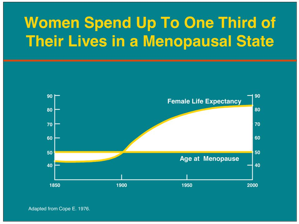 IT WASN'T UNTIL 1900 THAT THE AVERAGE LIFE-EXPECTANCY FOR A WOMAN REACHED 50 YEARS OF AGE.