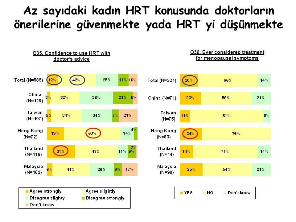 Az sayıdaki kadın HRT konusunda doktorların önerilerine güvenmekte yada HRT yi düşünmekte