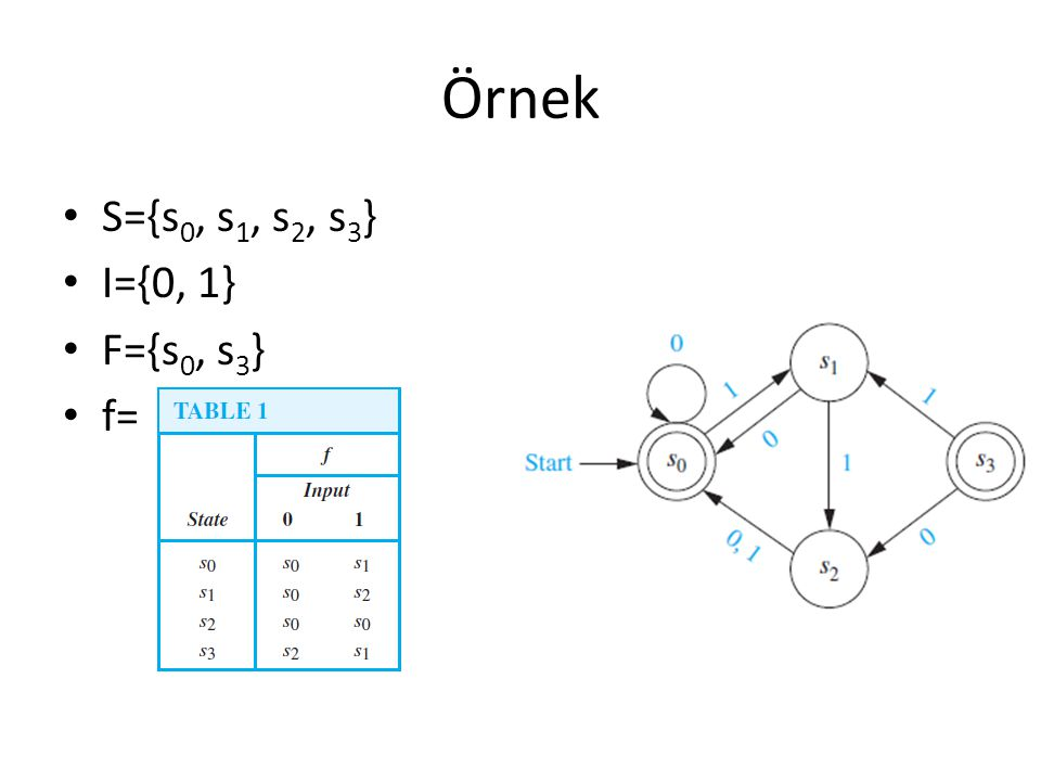 Örnek S={s0, s1, s2, s3} I={0, 1} F={s0, s3} f=