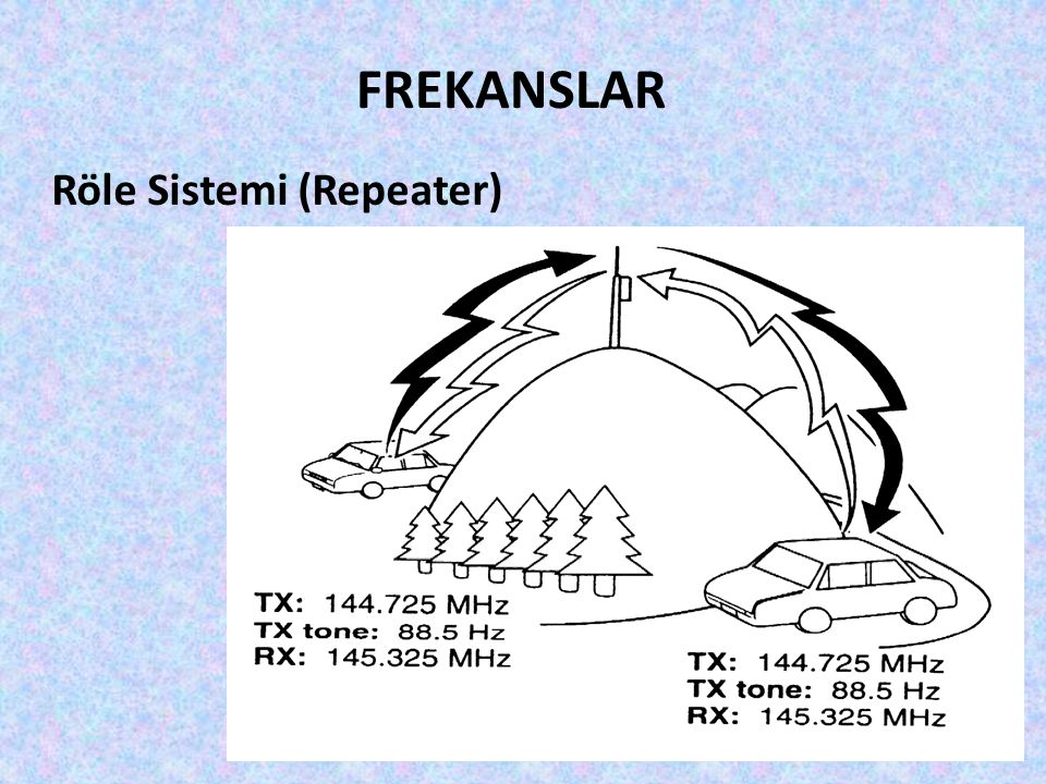 FREKANSLAR Röle Sistemi (Repeater)