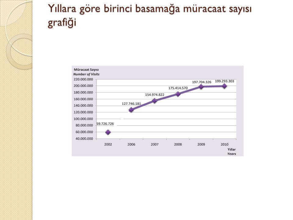 Yıllara göre birinci basamağa müracaat sayısı grafiği