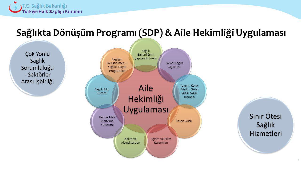 Sağlıkta Dönüşüm Programı (SDP) & Aile Hekimliği Uygulaması