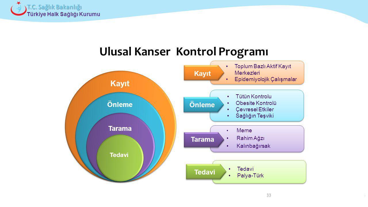 Ulusal Kanser Kontrol Programı