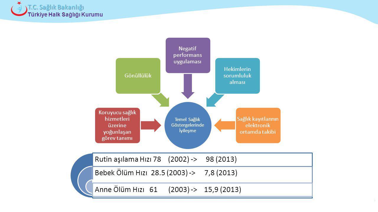 Dünden Bugüne Rutin aşılama Hızı 78 (2002) -> 98 (2013)