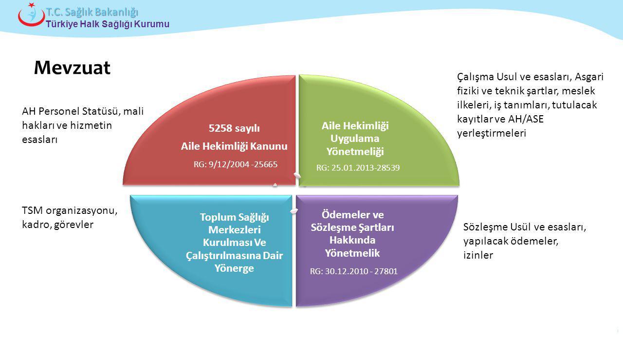 Mevzuat Aile Hekimliği Uygulama Yönetmeliği 5258 sayılı