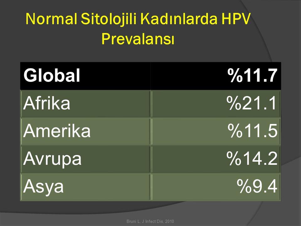 Normal Sitolojili Kadınlarda HPV Prevalansı