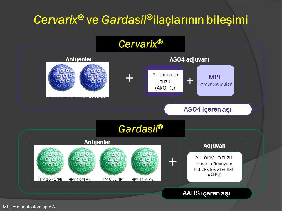 Cervarix® ve Gardasil®ilaçlarının bileşimi