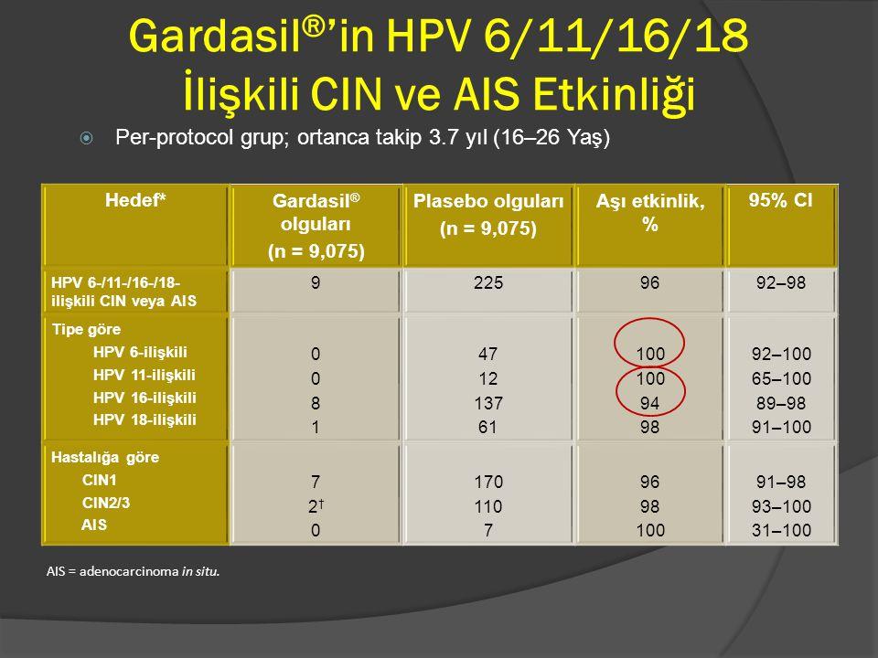 Gardasil®'in HPV 6/11/16/18 İlişkili CIN ve AIS Etkinliği