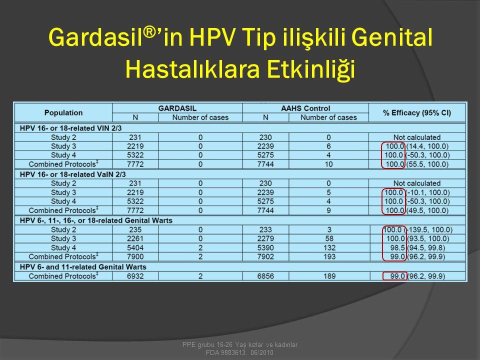 Gardasil®'in HPV Tip ilişkili Genital Hastalıklara Etkinliği