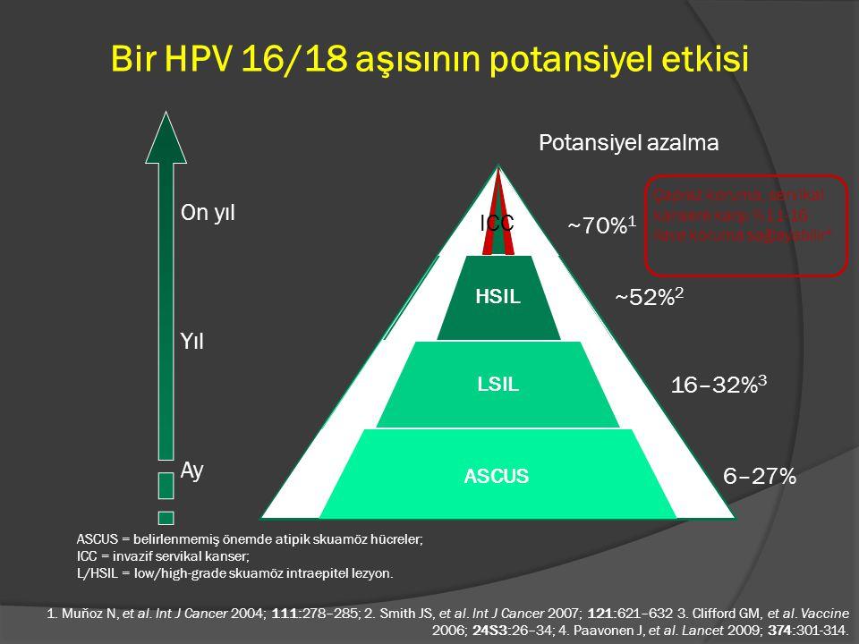 Bir HPV 16/18 aşısının potansiyel etkisi