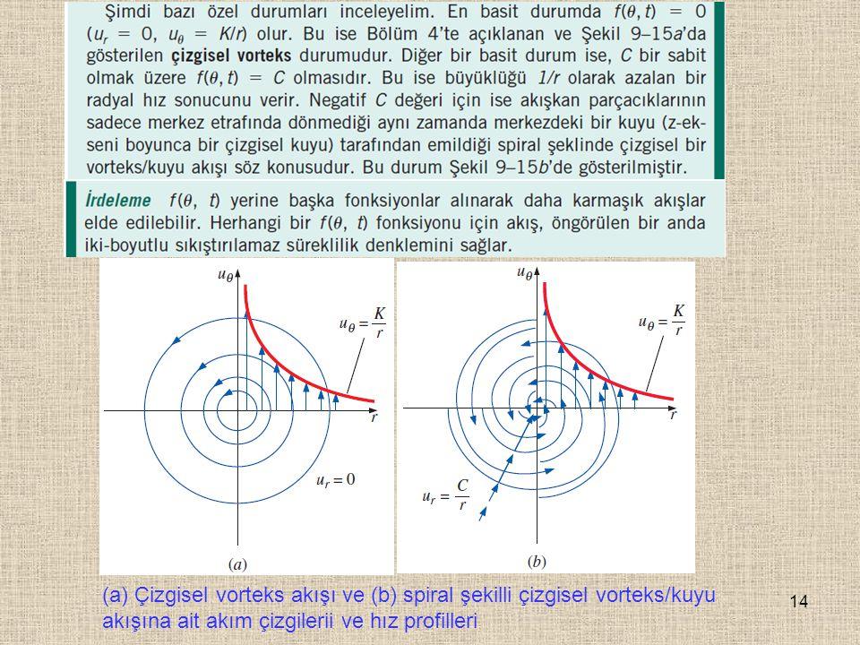 (a) Çizgisel vorteks akışı ve (b) spiral şekilli çizgisel vorteks/kuyu akışına ait akım çizgilerii ve hız profilleri