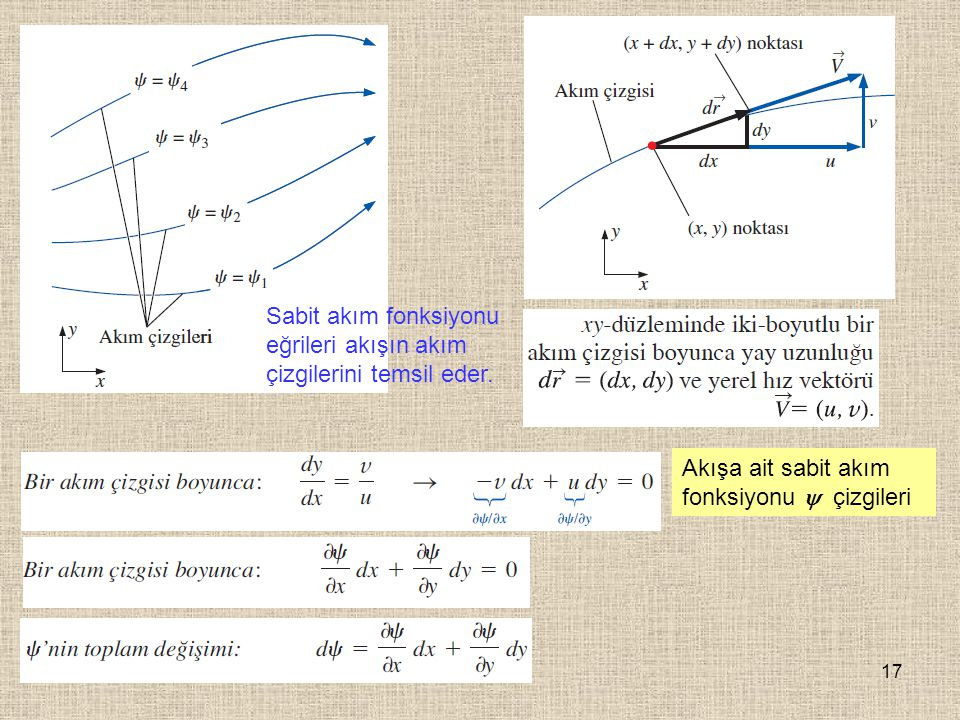 Sabit akım fonksiyonu eğrileri akışın akım çizgilerini temsil eder.