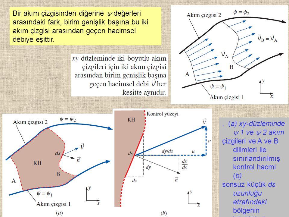 Bir akım çizgisinden diğerine  değerleri arasındaki fark, birim genişlik başına bu iki akım çizgisi arasından geçen hacimsel debiye eşittir.
