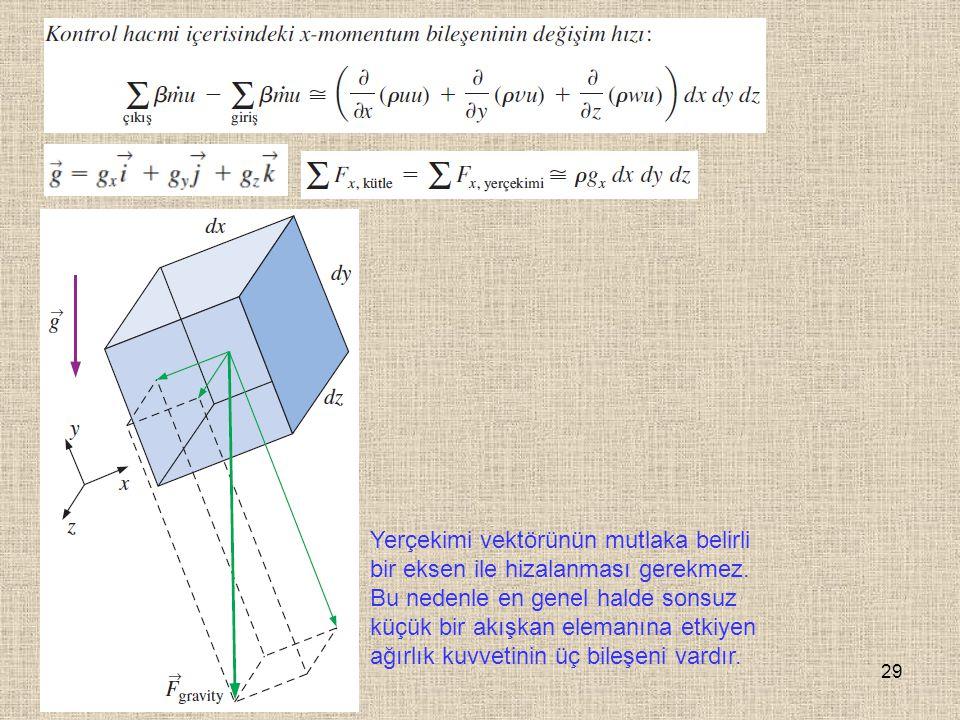 Yerçekimi vektörünün mutlaka belirli