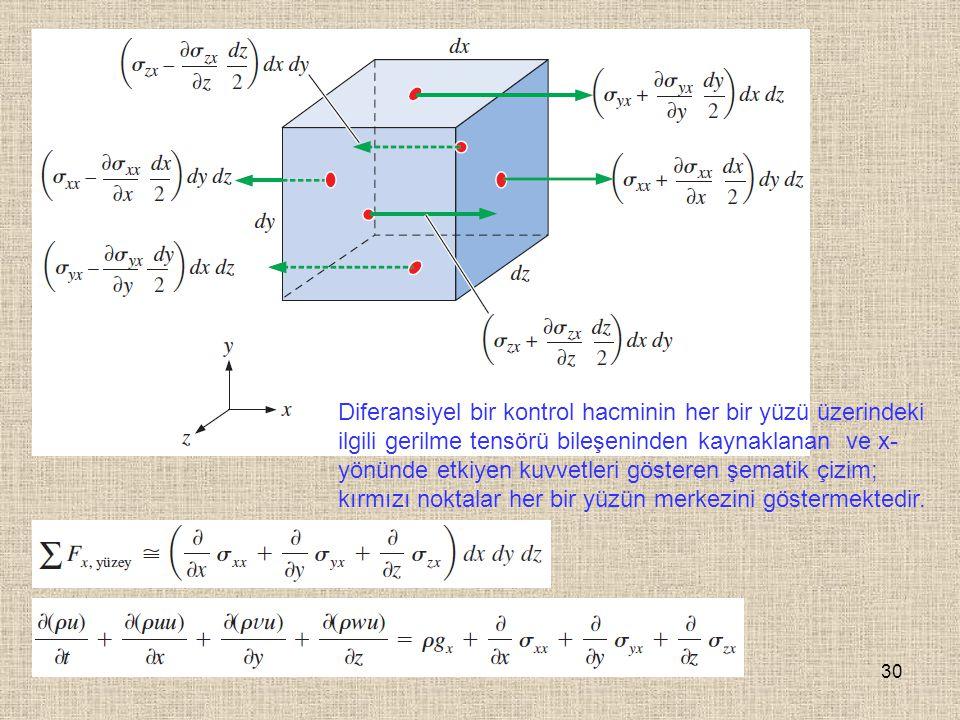 Diferansiyel bir kontrol hacminin her bir yüzü üzerindeki ilgili gerilme tensörü bileşeninden kaynaklanan ve x-yönünde etkiyen kuvvetleri gösteren şematik çizim; kırmızı noktalar her bir yüzün merkezini göstermektedir.