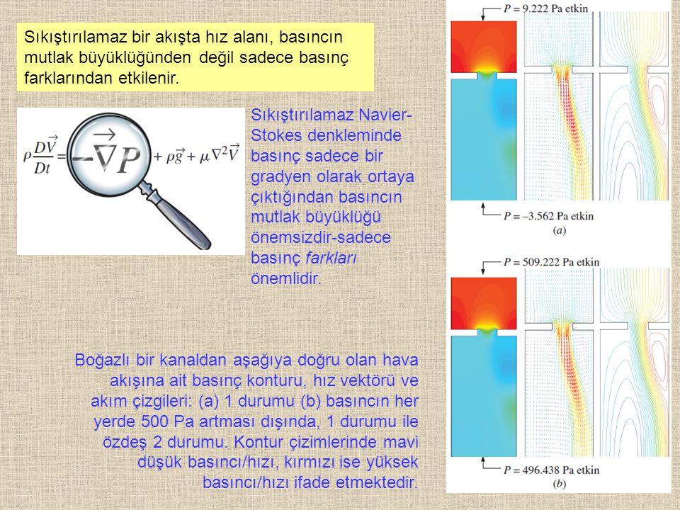 Sıkıştırılamaz bir akışta hız alanı, basıncın mutlak büyüklüğünden değil sadece basınç farklarından etkilenir.