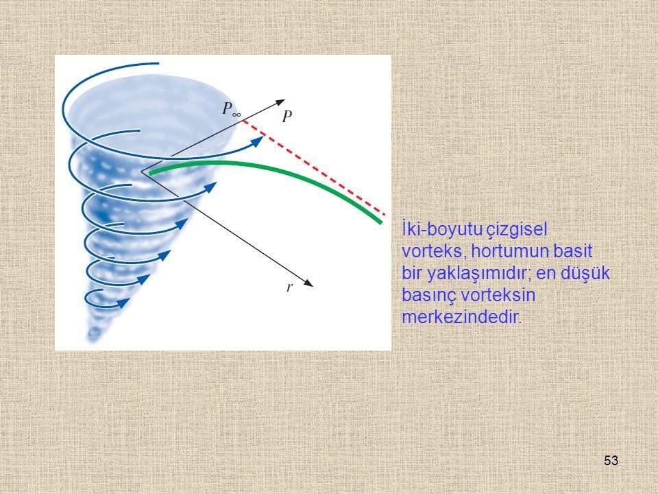 İki-boyutu çizgisel vorteks, hortumun basit bir yaklaşımıdır; en düşük basınç vorteksin merkezindedir.
