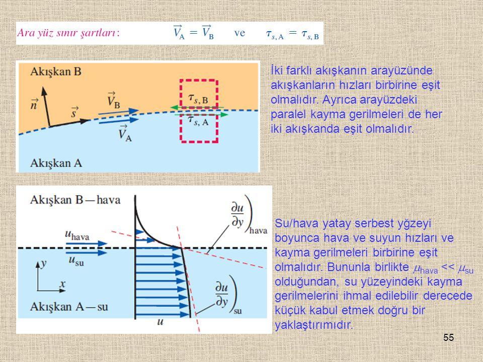 İki farklı akışkanın arayüzünde akışkanların hızları birbirine eşit olmalıdır. Ayrıca arayüzdeki paralel kayma gerilmeleri de her iki akışkanda eşit olmalıdır.