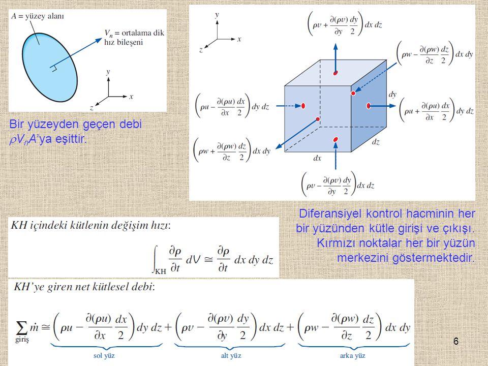 Bir yüzeyden geçen debi VnA'ya eşittir.
