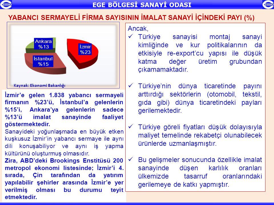 EGE BÖLGESİ SANAYİ ODASI