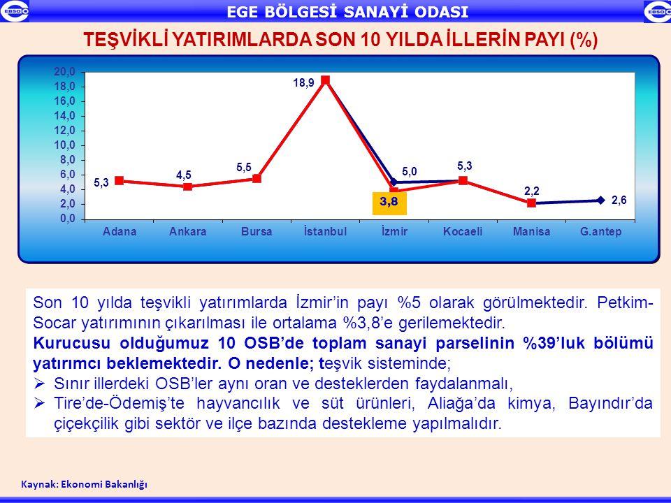 TEŞVİKLİ YATIRIMLARDA SON 10 YILDA İLLERİN PAYI (%)