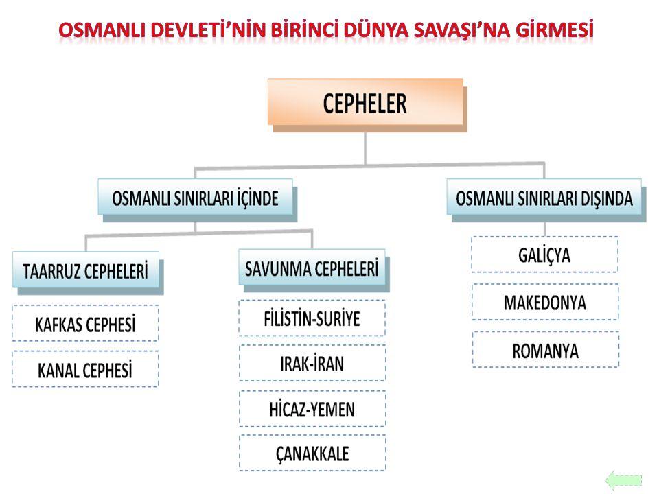 OSMANLI DEVLETİ'NİN BİRİNCİ DÜNYA SAVAŞI'NA GİRMESİ