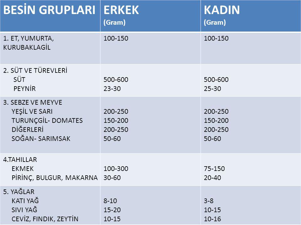 BESİN GRUPLARI ERKEK KADIN (Gram) 1. ET, YUMURTA, KURUBAKLAGİL 100-150