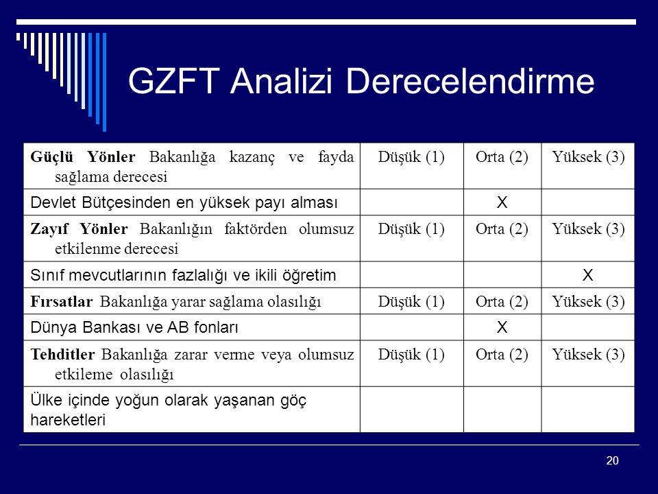 GZFT Analizi Derecelendirme
