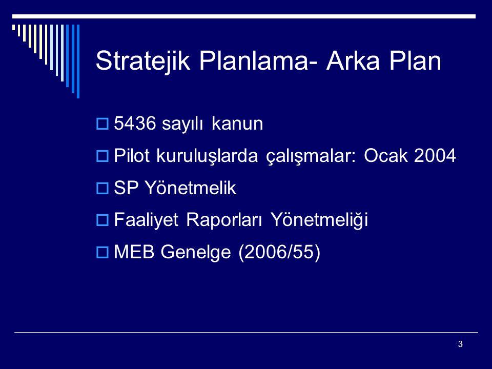 Stratejik Planlama- Arka Plan