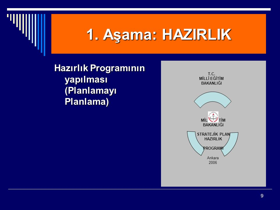 1. Aşama: HAZIRLIK Hazırlık Programının yapılması (Planlamayı Planlama)