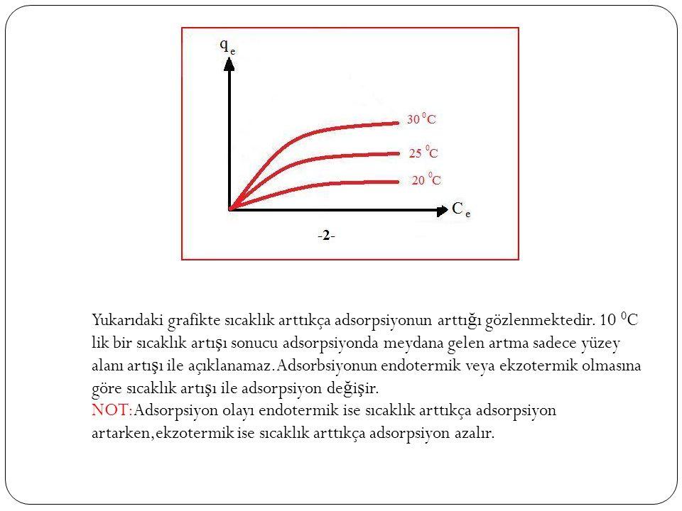 Yukarıdaki grafikte sıcaklık arttıkça adsorpsiyonun arttığı gözlenmektedir.