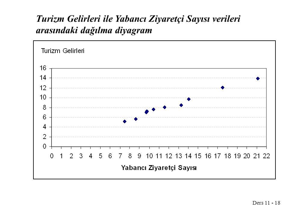 Turizm Gelirleri ile Yabancı Ziyaretçi Sayısı verileri arasındaki dağılma diyagram