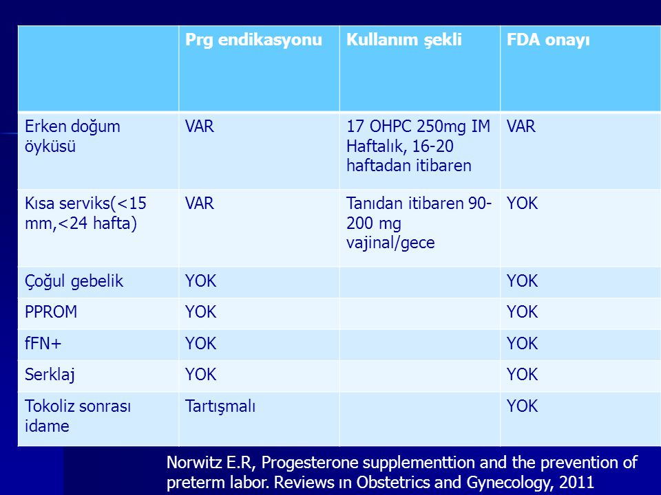 Prg endikasyonu Kullanım şekli. FDA onayı. Erken doğum öyküsü. VAR. 17 OHPC 250mg IM. Haftalık, 16-20 haftadan itibaren.