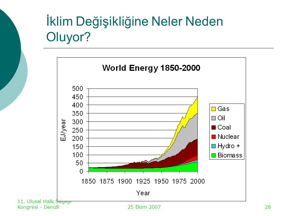 İklim Değişikliğine Neler Neden Oluyor