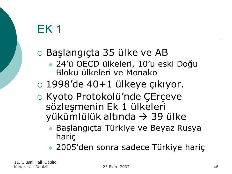 EK 1 Başlangıçta 35 ülke ve AB 1998'de 40+1 ülkeye çıkıyor.