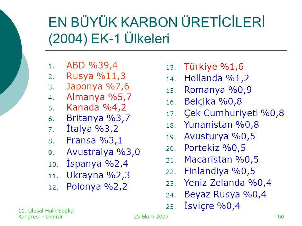 EN BÜYÜK KARBON ÜRETİCİLERİ (2004) EK-1 Ülkeleri