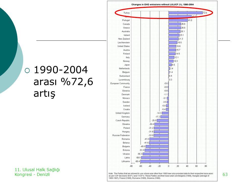 1990-2004 arası %72,6 artış 11. Ulusal Halk Sağlığı Kongresi - Denizli