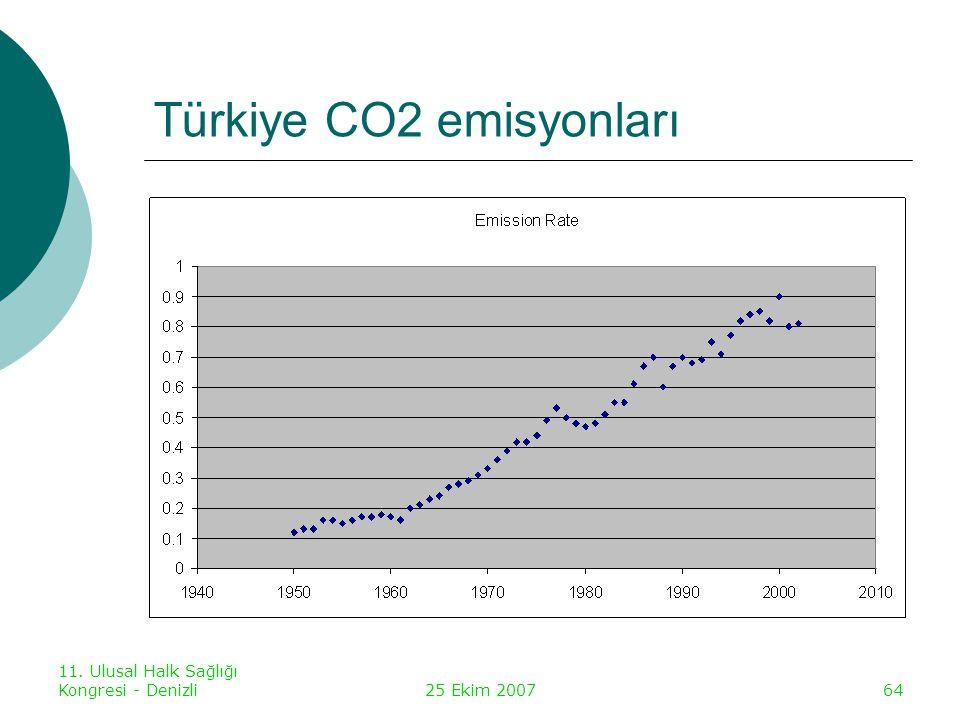 Türkiye CO2 emisyonları