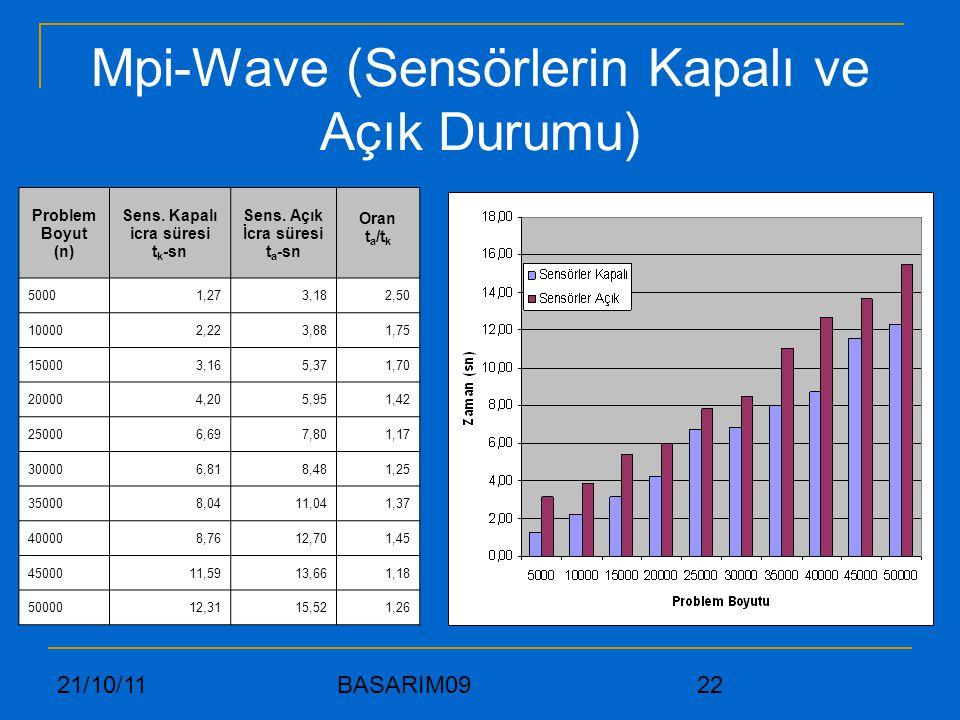 Mpi-Wave (Sensörlerin Kapalı ve Açık Durumu)