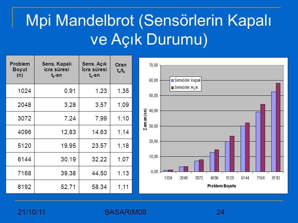 Mpi Mandelbrot (Sensörlerin Kapalı ve Açık Durumu)