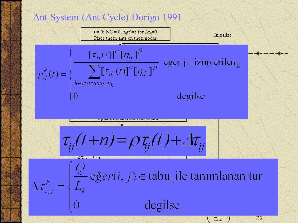 Ant System (Ant Cycle) Dorigo 1991