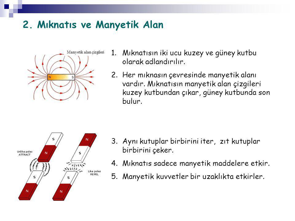 2. Mıknatıs ve Manyetik Alan